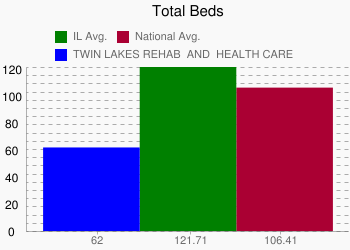 TWIN LAKES REHAB & HEALTH CARE 62 vs. IL 121.71 vs. National 106.41