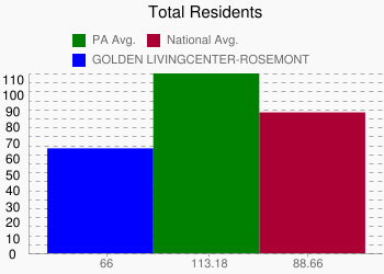 GOLDEN LIVINGCENTER-ROSEMONT 66 vs. PA 113.18 vs. National 88.66