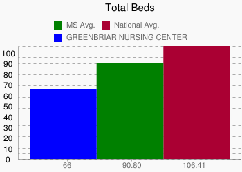GREENBRIAR NURSING CENTER 66 vs. MS 90.80 vs. National 106.41
