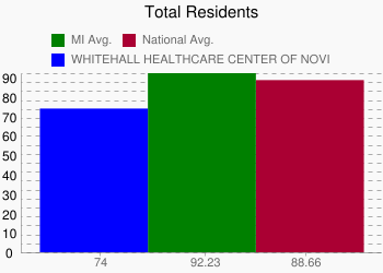 WHITEHALL HEALTHCARE CENTER OF NOVI 74 vs. MI 92.23 vs. National 88.66