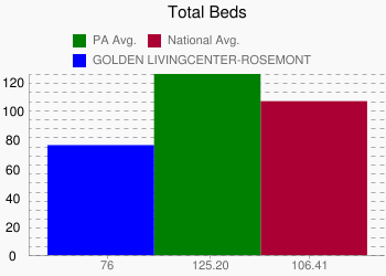 GOLDEN LIVINGCENTER-ROSEMONT 76 vs. PA 125.20 vs. National 106.41