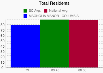 MAGNOLIA MANOR - COLUMBIA 79 vs. SC 89.40 vs. National 88.66
