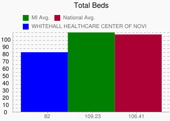 WHITEHALL HEALTHCARE CENTER OF NOVI 82 vs. MI 109.23 vs. National 106.41