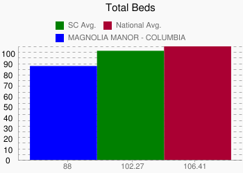 MAGNOLIA MANOR - COLUMBIA 88 vs. SC 102.27 vs. National 106.41