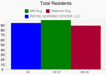 ROYAL NURSING CENTER, LLC 94 vs. MA 99.97 vs. National 88.66