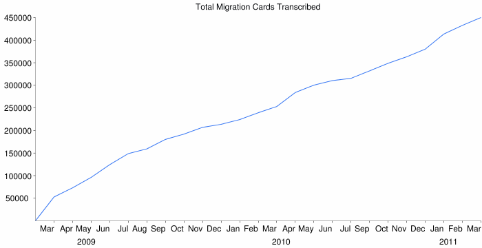 Total Migration Cards Transcribed