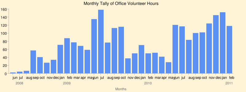 Monthly Tally of Office Volunteer Hours