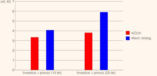 Graf 2. Součet nákladů za 10 a 20let provozu