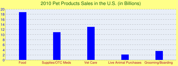 2010 Pet Products Sales in the U.S. (in Billions)