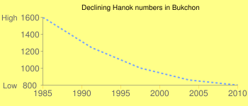 Declining Hanok numbers in Bukchon
