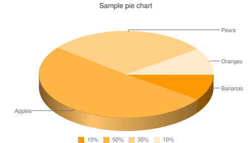 Sample pie chart