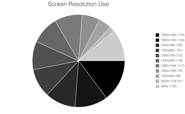 Screen Resolution Use