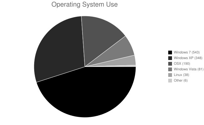 Operating System Use