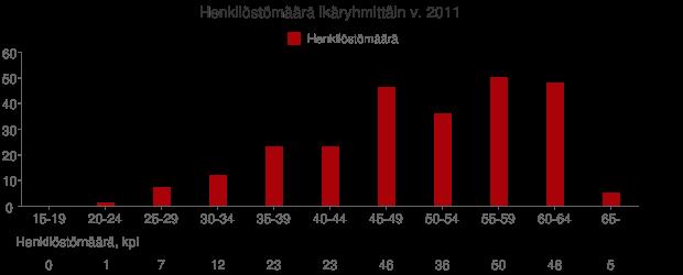 Henkilöstömäärä ikäryhmittäin v. 2011