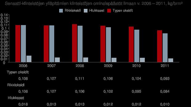 Ominaispäästöt ilmaan v. 2006 - 2011