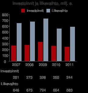 Investoinnit ja liikevaihto v. 2007 - 2011, milj. euroa