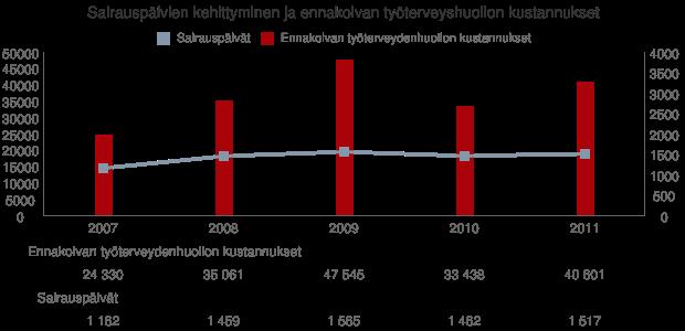 Sairauspäivien kehittyminen ja ennakoivan työterveyshuollon kustannukset v. 2007 - 2010