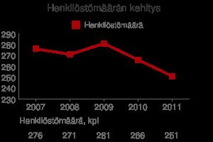 Henkilöstömäärän kehitys v. 2007 - 2011, kpl
