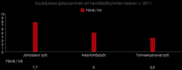 Koulutuksen jakautuminen henkilöstöryhmittäin v. 2011