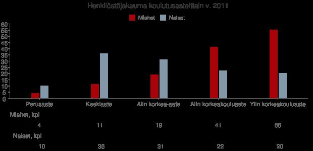 Henkilöstöjakauma koulutusasteittain v. 2011