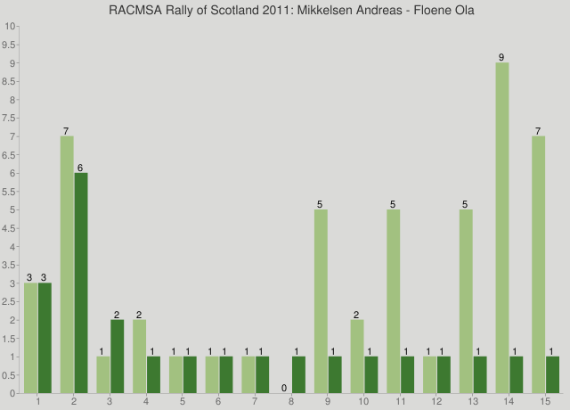 RACMSA Rally of Scotland 2011: Mikkelsen Andreas - Floene Ola