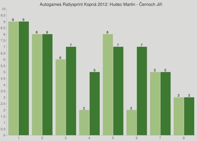 Autogames Rallysprint Kopná 2012: Hudec Martin - Černoch Jiří
