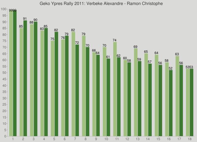 Geko Ypres Rally 2011: Verbeke Alexandre - Ramon Christophe