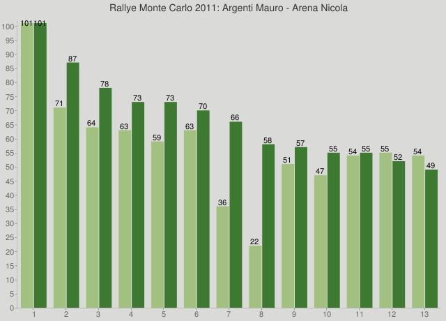 Rallye Monte Carlo 2011: Argenti Mauro - Arena Nicola