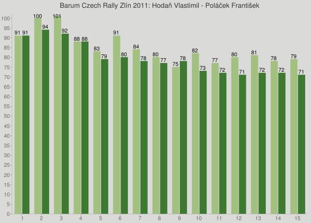 Barum Czech Rally Zlín 2011: Hodaň Vlastimil - Poláček František