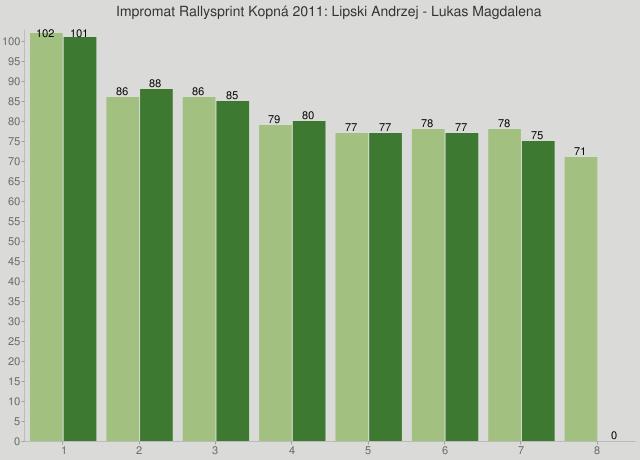 Impromat Rallysprint Kopná 2011: Lipski Andrzej - Lukas Magdalena