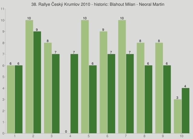 38. Rallye Český Krumlov 2010 - historic: Blahout Milan - Neoral Martin