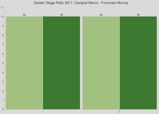 Golden Stage Rally 2011: Cavigioli Marco - Fortunato Monica