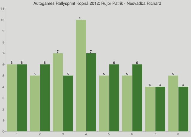 Autogames Rallysprint Kopná 2012: Rujbr Patrik - Nesvadba Richard