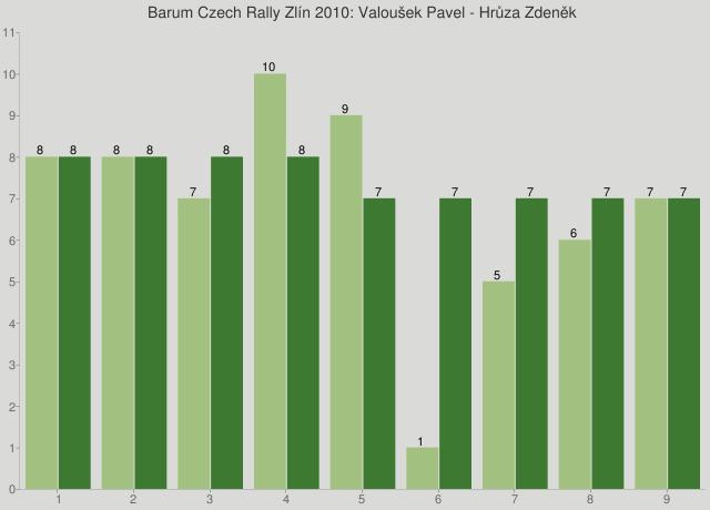 Barum Czech Rally Zlín 2010: Valoušek Pavel - Hrůza Zdeněk