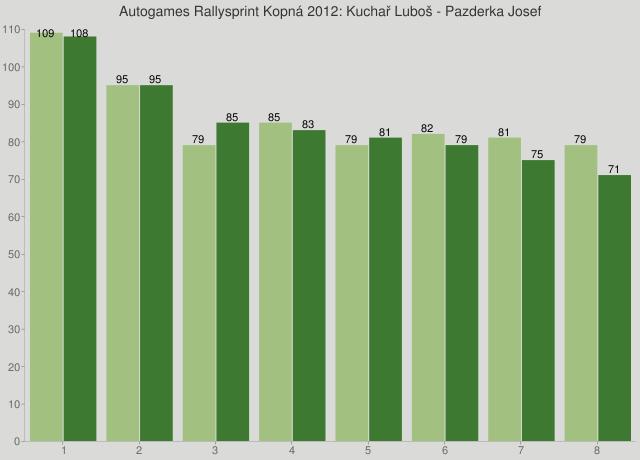 Autogames Rallysprint Kopná 2012: Kuchař Luboš - Pazderka Josef