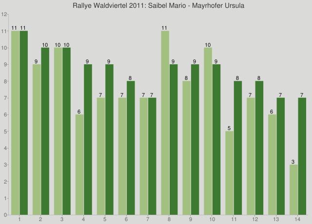 Rallye Waldviertel 2011: Saibel Mario - Mayrhofer Ursula