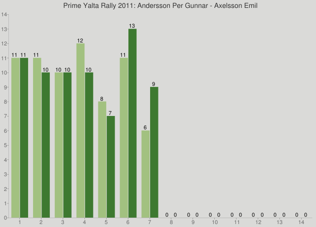 Prime Yalta Rally 2011: Andersson Per Gunnar - Axelsson Emil