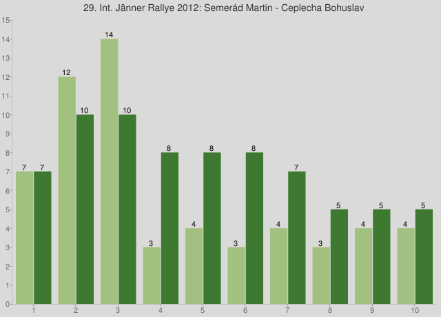 29. Int. Jänner Rallye 2012: Semerád Martin - Ceplecha Bohuslav