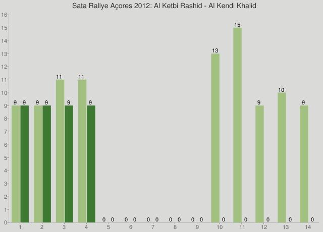 Sata Rallye Açores 2012: Al Ketbi Rashid - Al Kendi Khalid