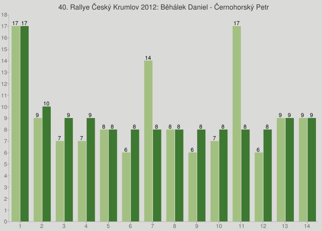 40. Rallye Český Krumlov 2012: Běhálek Daniel - Černohorský Petr