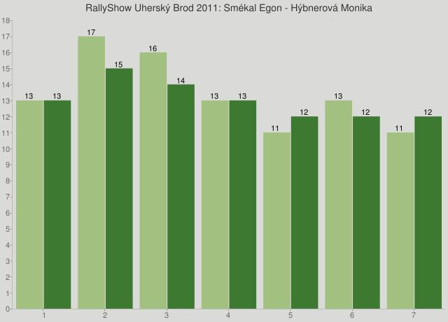 RallyShow Uherský Brod 2011: Smékal Egon - Hýbnerová Monika