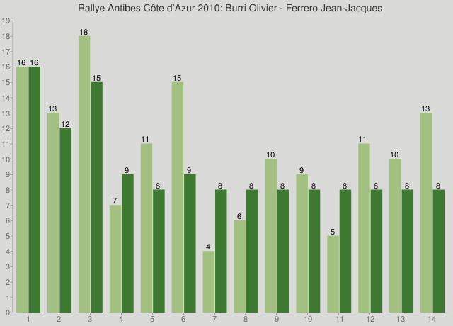 Rallye Antibes Côte d'Azur 2010: Burri Olivier - Ferrero Jean-Jacques