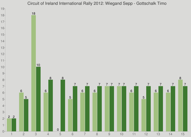 Circuit of Ireland International Rally 2012: Wiegand Sepp - Gottschalk Timo