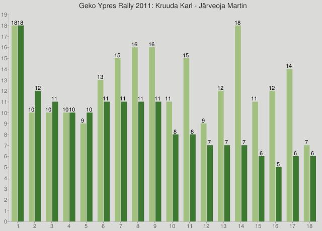 Geko Ypres Rally 2011: Kruuda Karl - Järveoja Martin