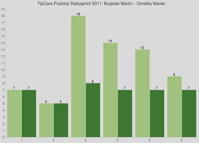 TipCars Pražský Rallysprint 2011: Bujáček Martin - Omelka Marek