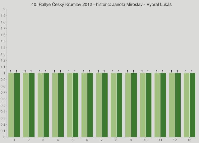 40. Rallye Český Krumlov 2012 - historic: Janota Miroslav - Vyoral Lukáš