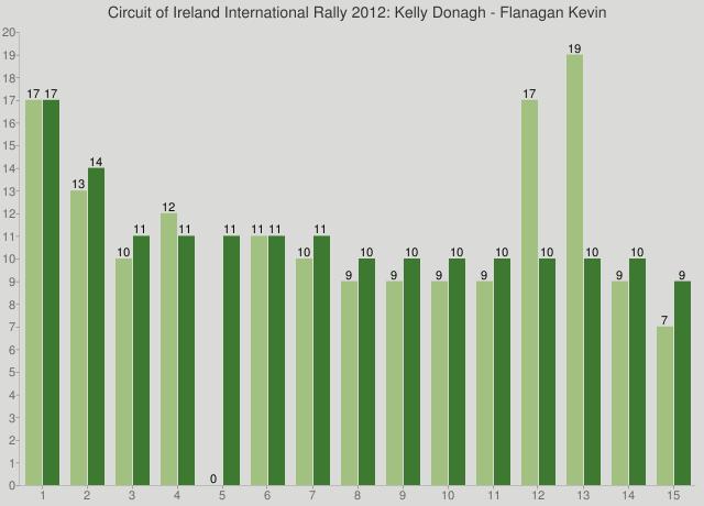 Circuit of Ireland International Rally 2012: Kelly Donagh - Flanagan Kevin