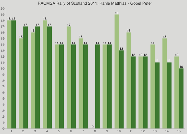 RACMSA Rally of Scotland 2011: Kahle Matthias - Göbel Peter