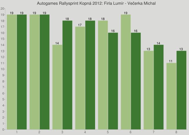 Autogames Rallysprint Kopná 2012: Firla Lumír - Večerka Michal