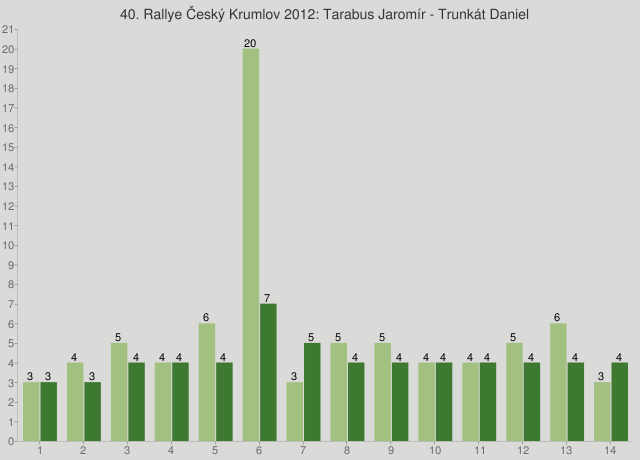 40. Rallye Český Krumlov 2012: Tarabus Jaromír - Trunkát Daniel